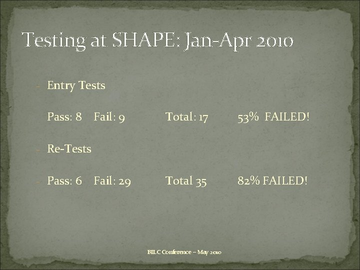 Testing at SHAPE: Jan-Apr 2010 - Entry Tests Pass: 8 Fail: 9 Total: 17