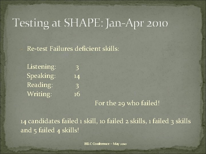 Testing at SHAPE: Jan-Apr 2010 - Re-test Failures deficient skills: Listening: Speaking: Reading: Writing: