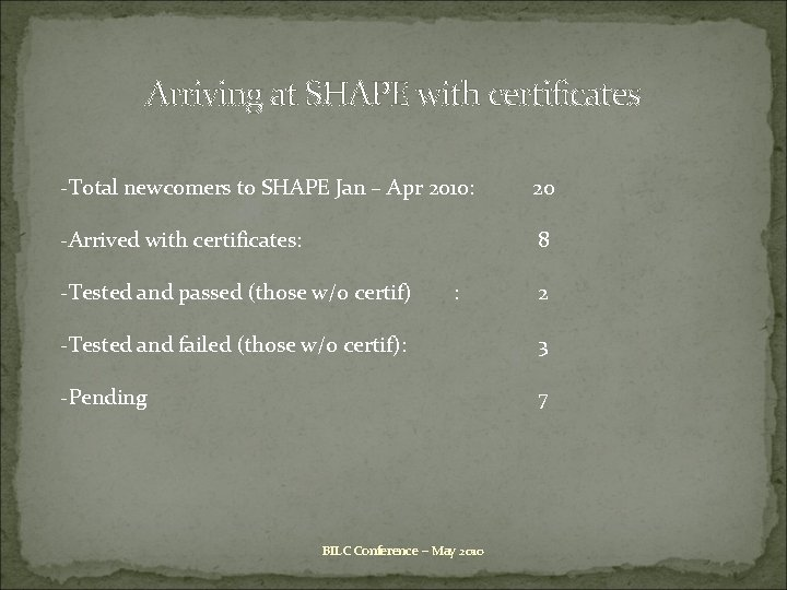 Arriving at SHAPE with certificates -Total newcomers to SHAPE Jan – Apr 2010: 20