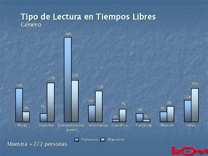 Tipo de Lectura en Tiempos Libres Género 46% 22% 21% 18% 17% 6% 12%