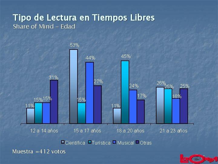 Tipo de Lectura en Tiempos Libres Share of Mind - Edad 53% 45% 44%
