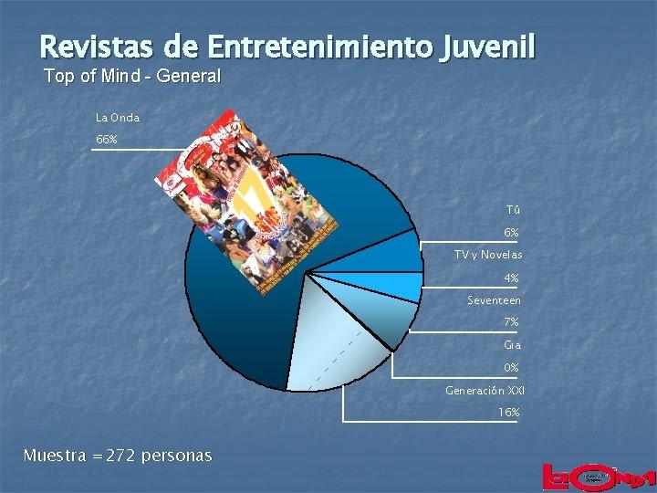 Revistas de Entretenimiento Juvenil Top of Mind - General La Onda 66% Tú 6%