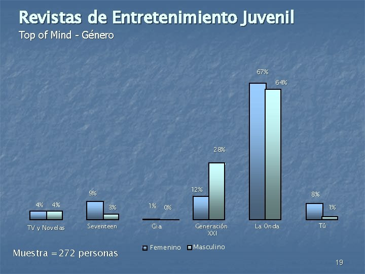 Revistas de Entretenimiento Juvenil Top of Mind - Género 67% 64% 28% 12% 9%