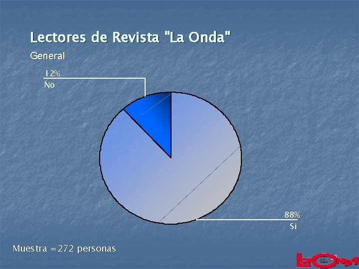 """Lectores de Revista """"La Onda"""" General 12% No 88% Si Muestra =272 personas 20"""