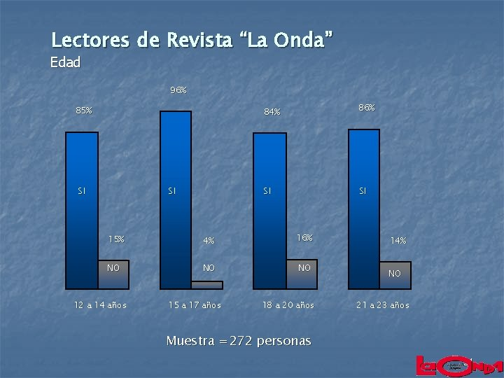 "Lectores de Revista ""La Onda"" Edad 96% 85% SI SI 84% 86% SI SI"