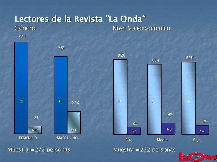 """Lectores de la Revista """"La Onda"""" Género Nivel Socioeconómico 92% 78% 92% SI SI"""