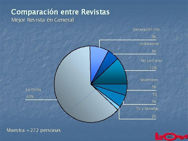 Comparación entre Revistas Mejor Revista en General Generación XXI 8% Indiferente 5% No Lectores