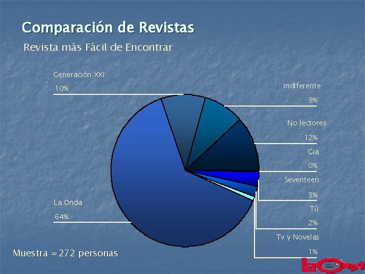 Comparación de Revistas Revista más Fácil de Encontrar Generación XXI 10% Indiferente 9% No