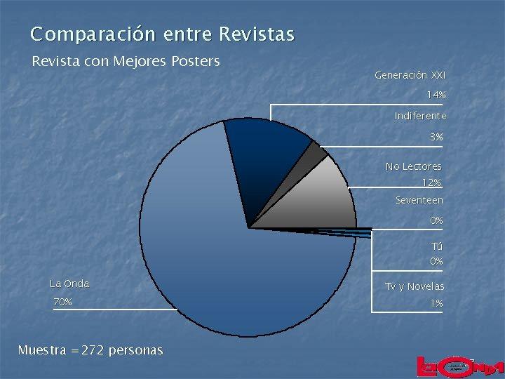 Comparación entre Revistas Revista con Mejores Posters Generación XXI 14% Indiferente 3% No Lectores