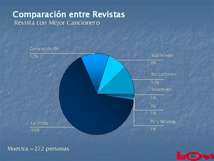 Comparación entre Revistas Revista con Mejor Cancionero Generación XXI 12% Indiferente 8% No Lectores