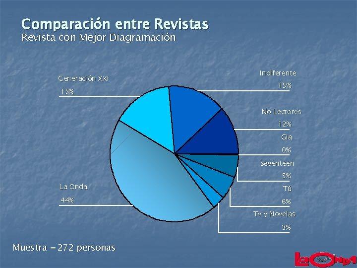 Comparación entre Revistas Revista con Mejor Diagramación Generación XXI 15% Indiferente 15% No Lectores