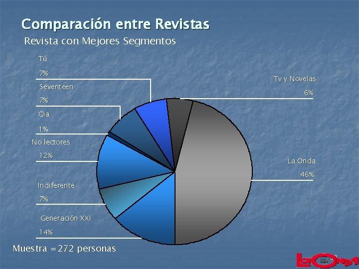 Comparación entre Revistas Revista con Mejores Segmentos Tú 7% Seventeen 7% Tv y Novelas
