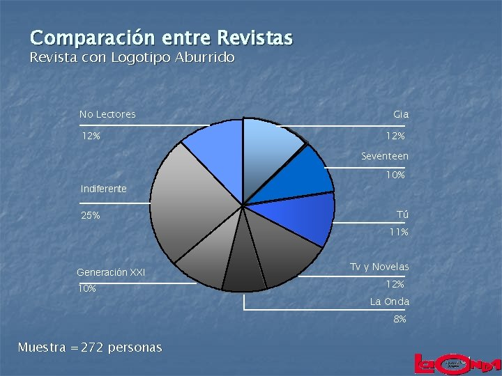 Comparación entre Revistas Revista con Logotipo Aburrido No Lectores 12% Gia 12% Seventeen 10%