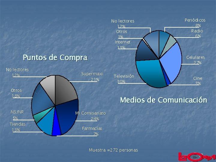 No lectores 12% Otros 1% Internet 13% Puntos de Compra No lectores 12% Celulares