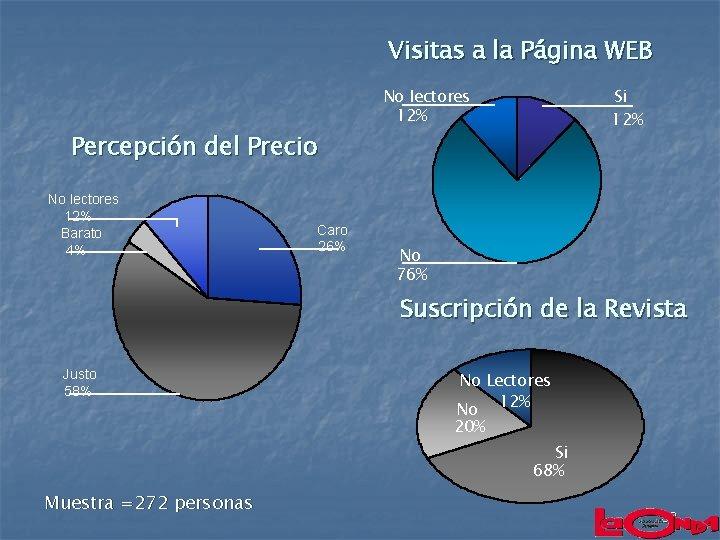 Visitas a la Página WEB Percepción del Precio No lectores 12% Barato 4% Caro