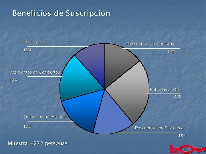 Beneficios de Suscripción No Lectores 12% Descuentos en Compras 14% Descuentos en Conciertos 18%