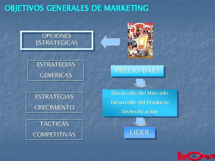 OBJETIVOS GENERALES DE MARKETING OPCIONES ESTRATEGICAS ESTRATEGIAS GENERICAS ESTRATEGIAS CRECIMIENTO TACTICAS COMPETITIVAS PRECIO BAJO