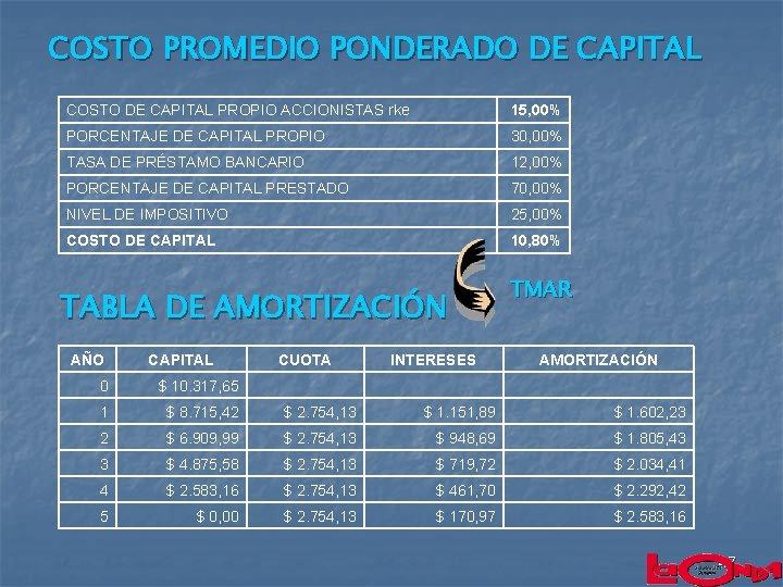 COSTO PROMEDIO PONDERADO DE CAPITAL COSTO DE CAPITAL PROPIO ACCIONISTAS rke 15, 00% PORCENTAJE