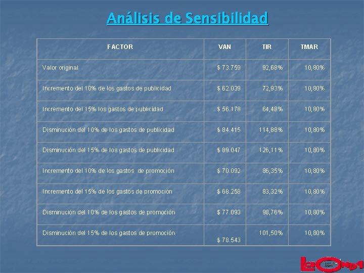 Análisis de Sensibilidad FACTOR VAN TIR Valor original $ 73. 759 92, 68% 10,