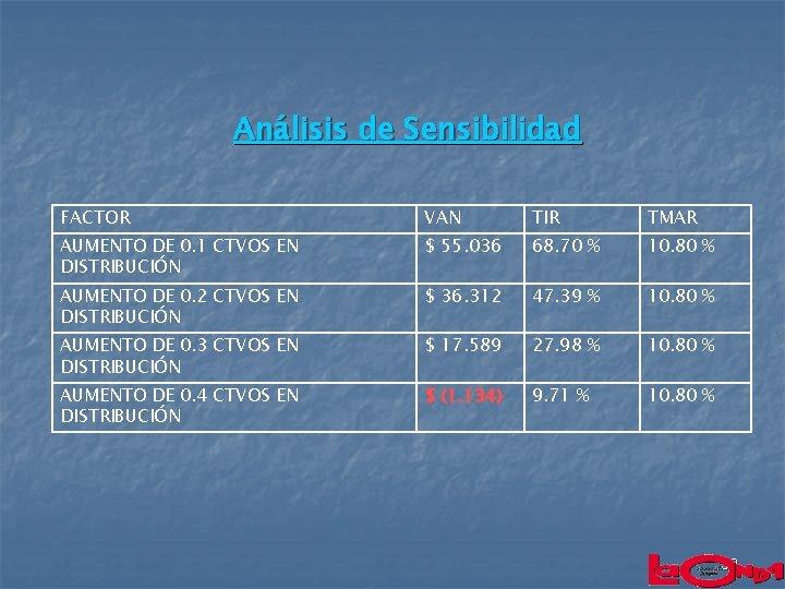 Análisis de Sensibilidad FACTOR VAN TIR TMAR AUMENTO DE 0. 1 CTVOS EN DISTRIBUCIÓN