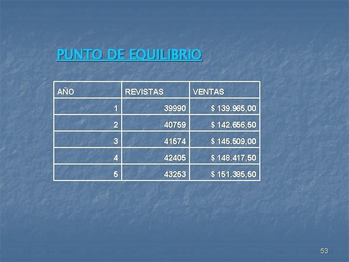 PUNTO DE EQUILIBRIO AÑO REVISTAS VENTAS 1 39990 $ 139. 965, 00 2 40759