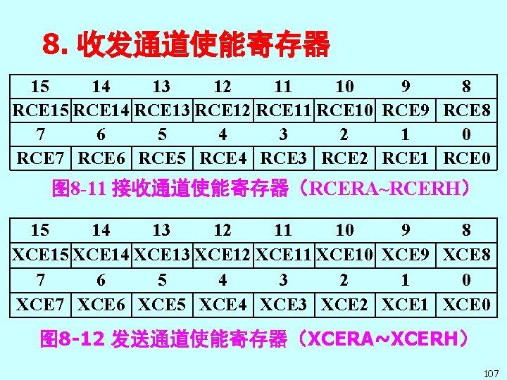 8. 收发通道使能寄存器 15 14 13 12 11 10 9 8 RCE 15 RCE 14