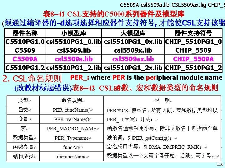 C 5509 A csl 5509 a. lib CSL 5509 ax. lig CHIP_5 表 8–