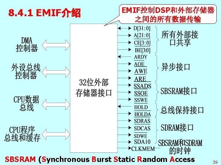 8. 4. 1 EMIF介绍 EMIF控制DSP和外部存储器 之间的所有数据传输 SBSRAM (Synchronous Burst Static Random Access 39