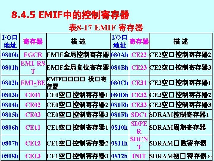8. 4. 5 EMIF中的控制寄存器 表 8 -17 EMIF 寄存器 I/O口 寄存器 描 述 地址
