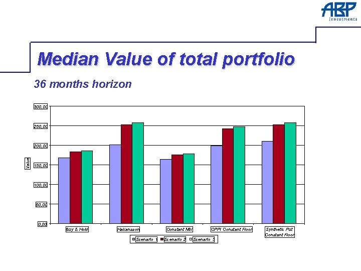 Median Value of total portfolio 36 months horizon 300, 00 250, 00 Value 200,
