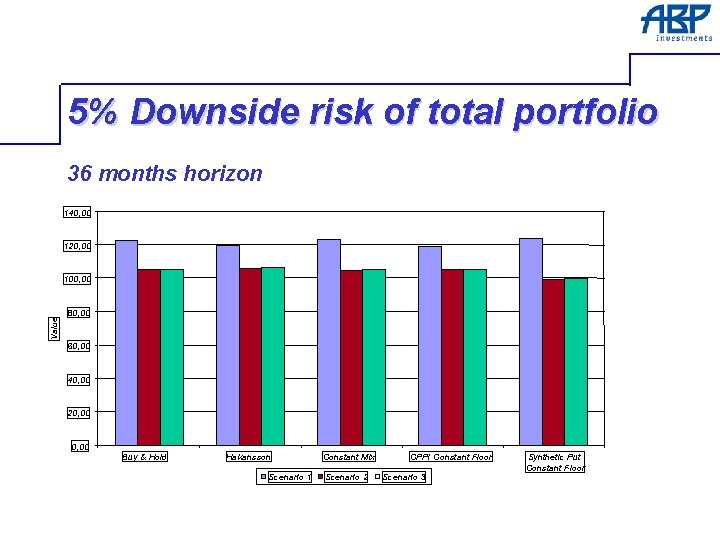5% Downside risk of total portfolio 36 months horizon 140, 00 120, 00 Value