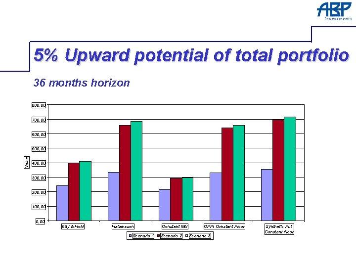 5% Upward potential of total portfolio 36 months horizon 800, 00 700, 00 600,