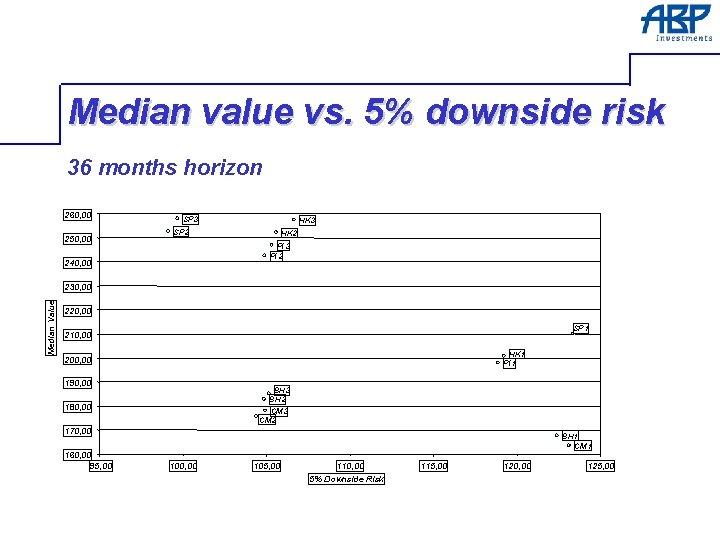Median value vs. 5% downside risk 36 months horizon 260, 00 250, 00 SP