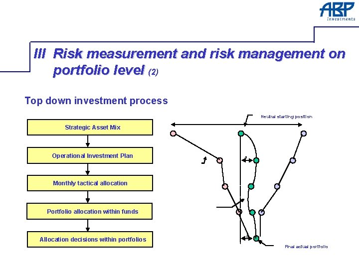 III Risk measurement and risk management on portfolio level (2) Top down investment process