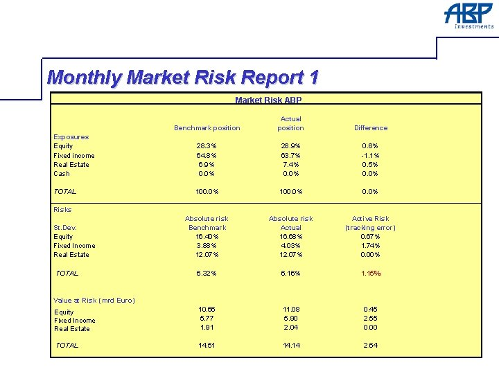 Monthly Market Risk Report 1 Market Risk ABP Benchmark position Actual position Exposures Equity