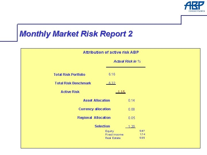 Monthly Market Risk Report 2 Attribution of active risk ABP Actual Risk in %