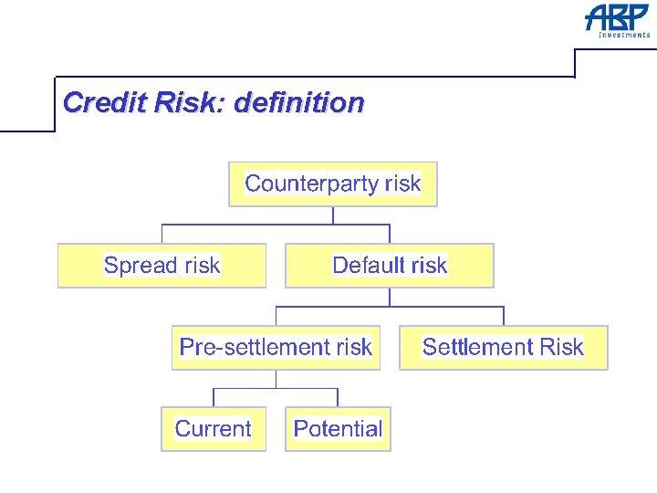 Credit Risk: definition