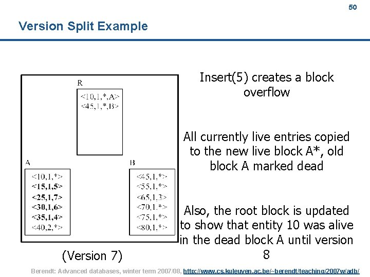 50 Version Split Example Insert(5) creates a block overflow All currently live entries copied