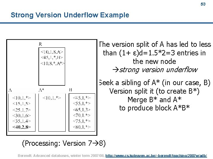 53 Strong Version Underflow Example The version split of A has led to less