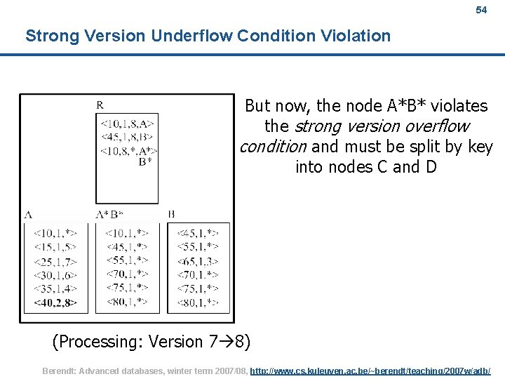 54 Strong Version Underflow Condition Violation But now, the node A*B* violates the strong