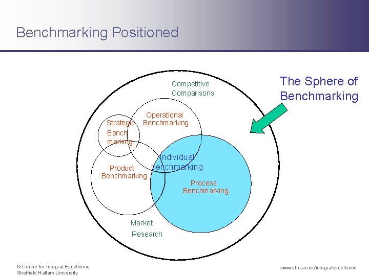 Benchmarking Positioned Competitive Comparisons Strategic Bench marking The Sphere of Benchmarking Operational Benchmarking Product