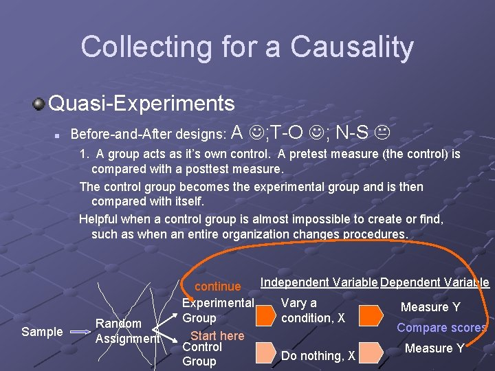 Collecting for a Causality Quasi-Experiments n Before-and-After designs: A ; T-O ; N-S 1.