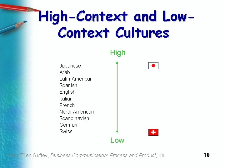 High-Context and Low. Context Cultures High Japanese Arab Latin American Spanish English Italian French