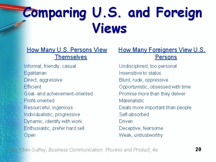Comparing U. S. and Foreign Views How Many U. S. Persons View Themselves Informal,