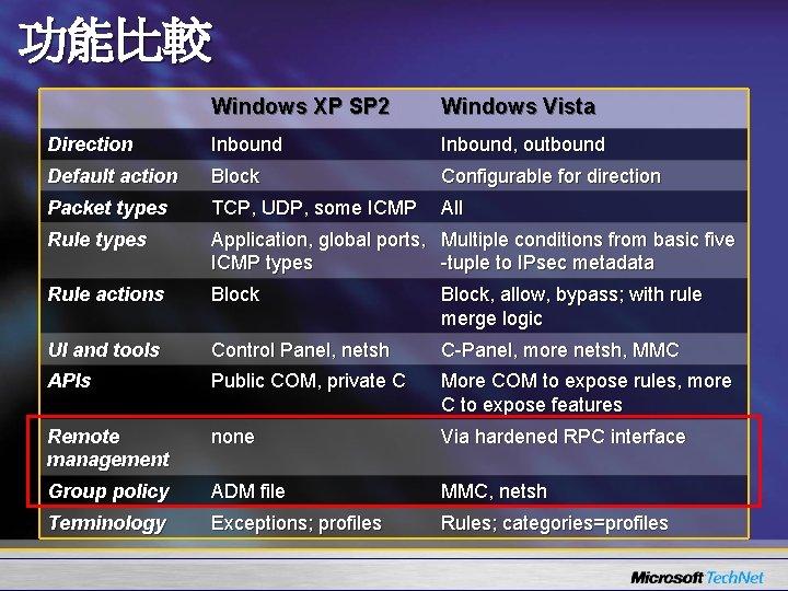 功能比較 Windows XP SP 2 Windows Vista Direction Inbound, outbound Default action Block Configurable