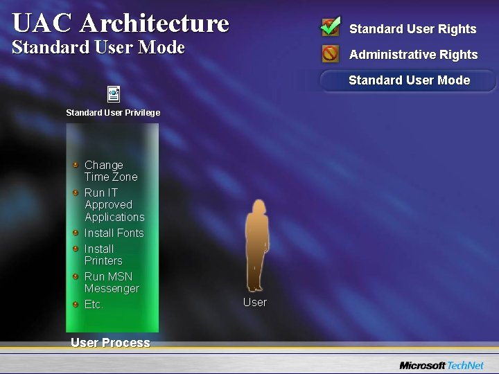 UAC Architecture Standard User Rights Standard User Mode Administrative Rights Standard User Mode Standard