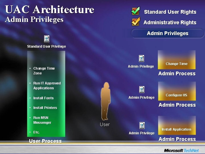 UAC Architecture Standard User Rights Admin Privileges Administrative Rights Admin Privileges Standard User Privilege