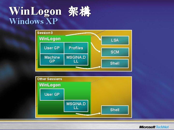 Win. Logon 架構 Windows XP Session 0 Win. Logon LSA User GP Profiles Machine