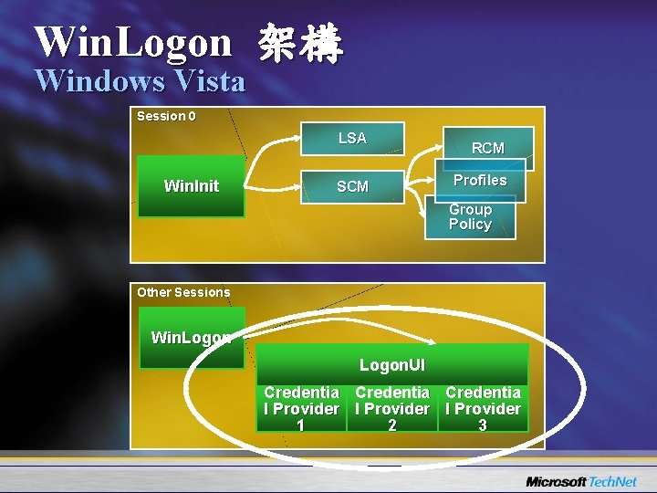 Win. Logon 架構 Windows Vista Session 0 LSA Win. Init SCM RCM Profiles Group