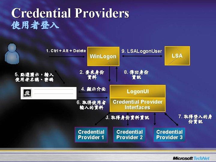 Credential Providers 使用者登入 1. Ctrl + Alt + Delete 5. 點選圖示,輸入 使用者名稱、密碼 Win. Logon